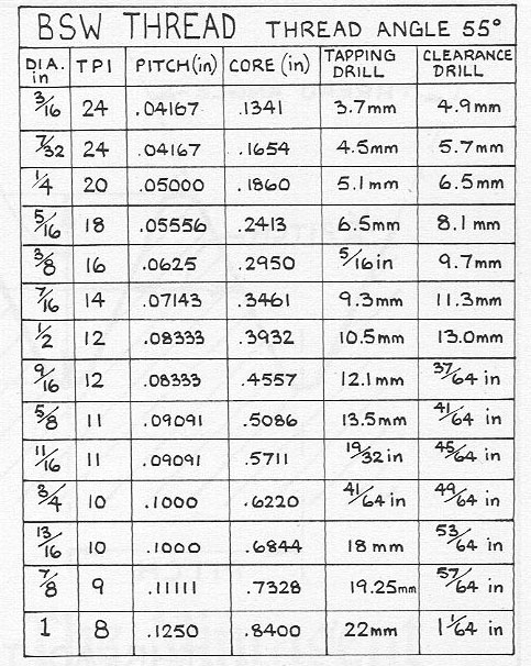 bsw thread pitch chart pdf